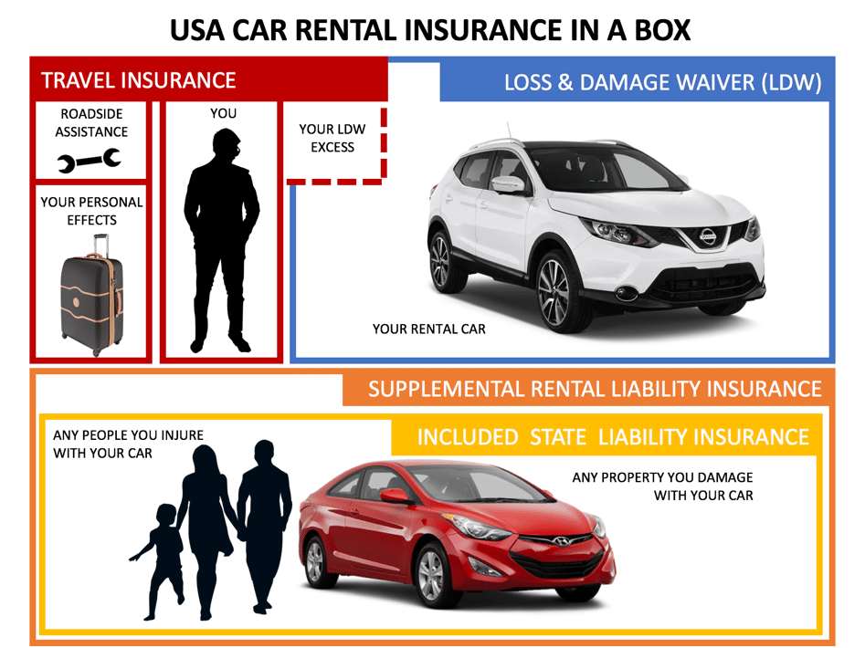 renting car usa insurance needed